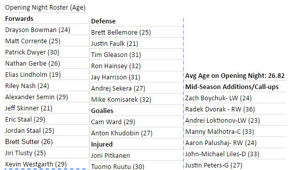2013-14 Opening Night Roster