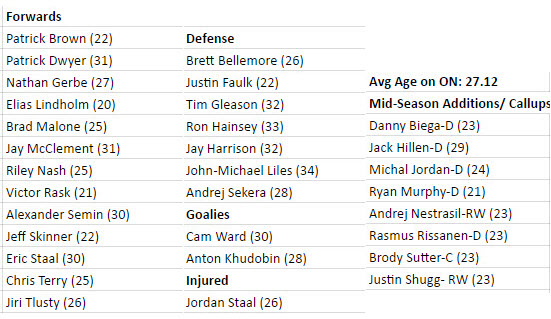 2014-15 Opening Night Roster