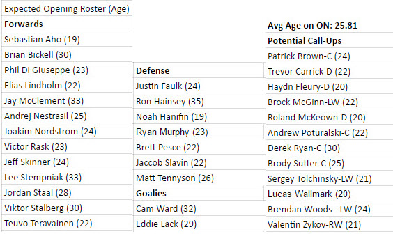 2016-17 Hurricanes Projected Roster